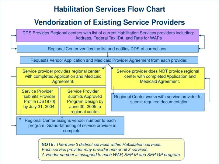 Habilitation Services Flow Chart