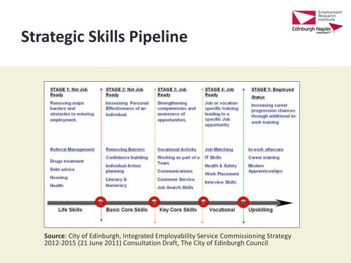 Strategic Skills Pipeline