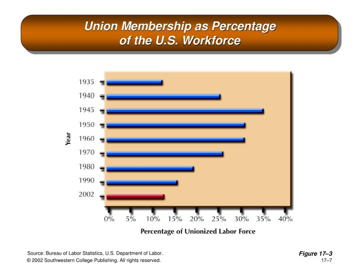 union membership essay Explain to them the value of your credit union membership the field of ten winning essays was extended to eleven winners by the foundation board to avoid a tie-breaker and award $1,000 scholarships to all of the eleven top scores.