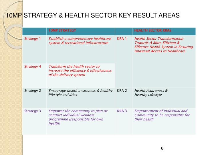 10MP STRATEGY & HEALTH SECTOR KEY RESULT AREAS