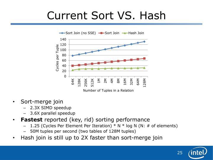Current Sort VS. Hash