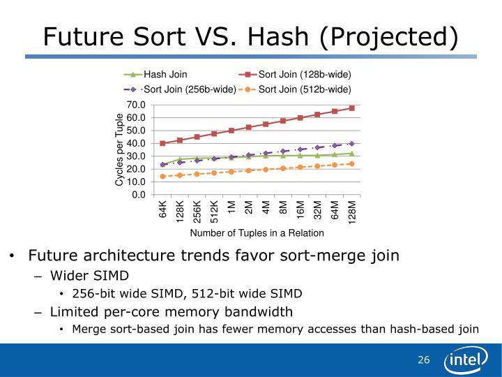 Future Sort VS. Hash (Projected)