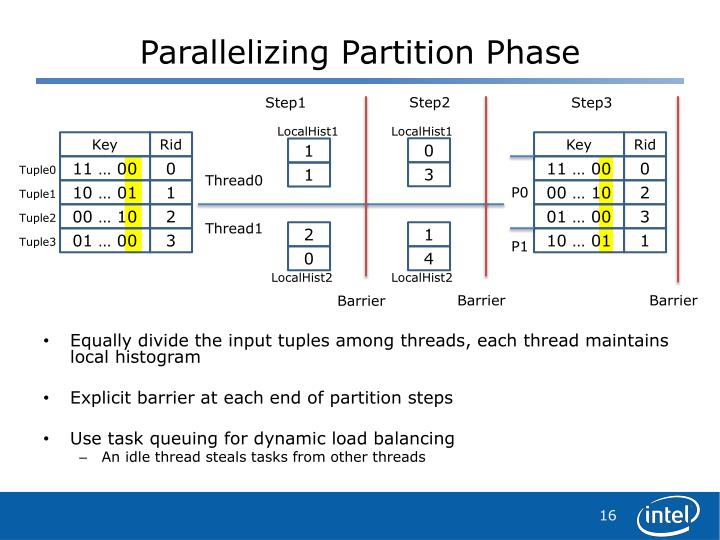 Parallelizing Partition Phase