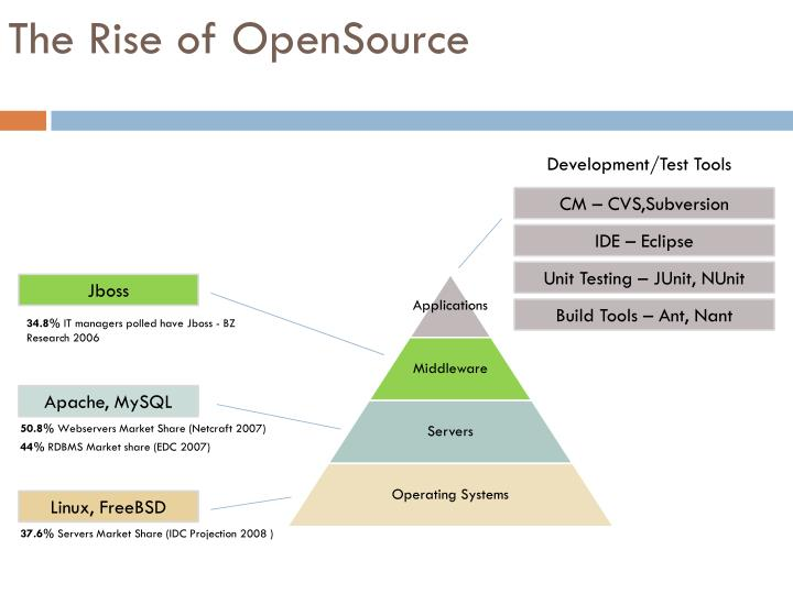 The rise of opensource