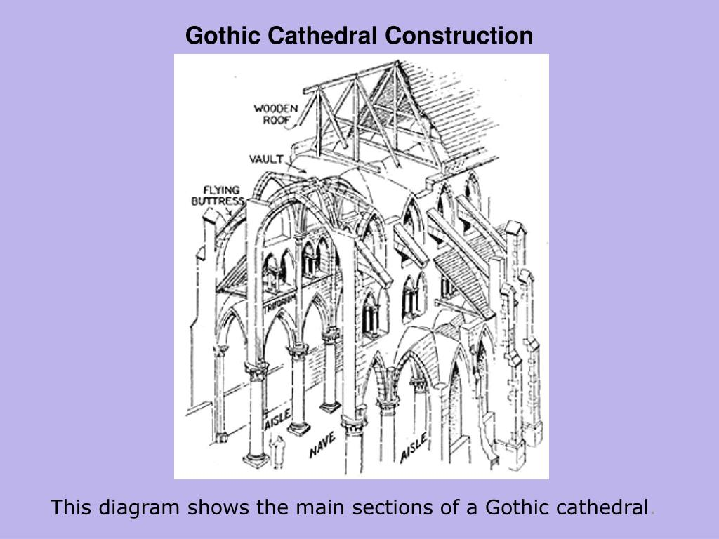 Gothic Cathedral Construction