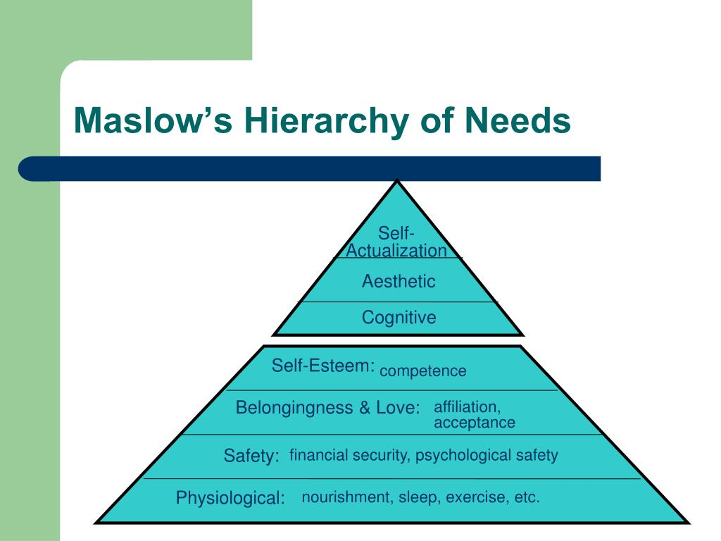 maslows hierarchy of needs connected with