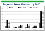 projected power demand by 2020
