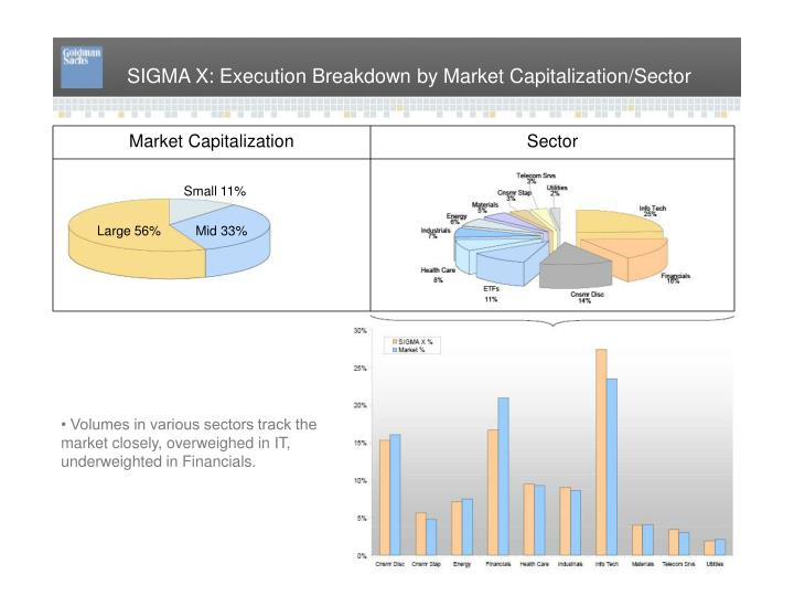 SIGMA X: Execution Breakdown by Market Capitalization/Sector