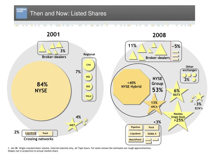 Then and now listed shares
