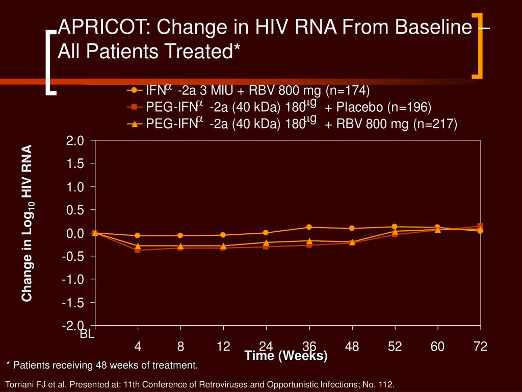 APRICOT: Change in HIV RNA From Baseline – All Patients Treated*