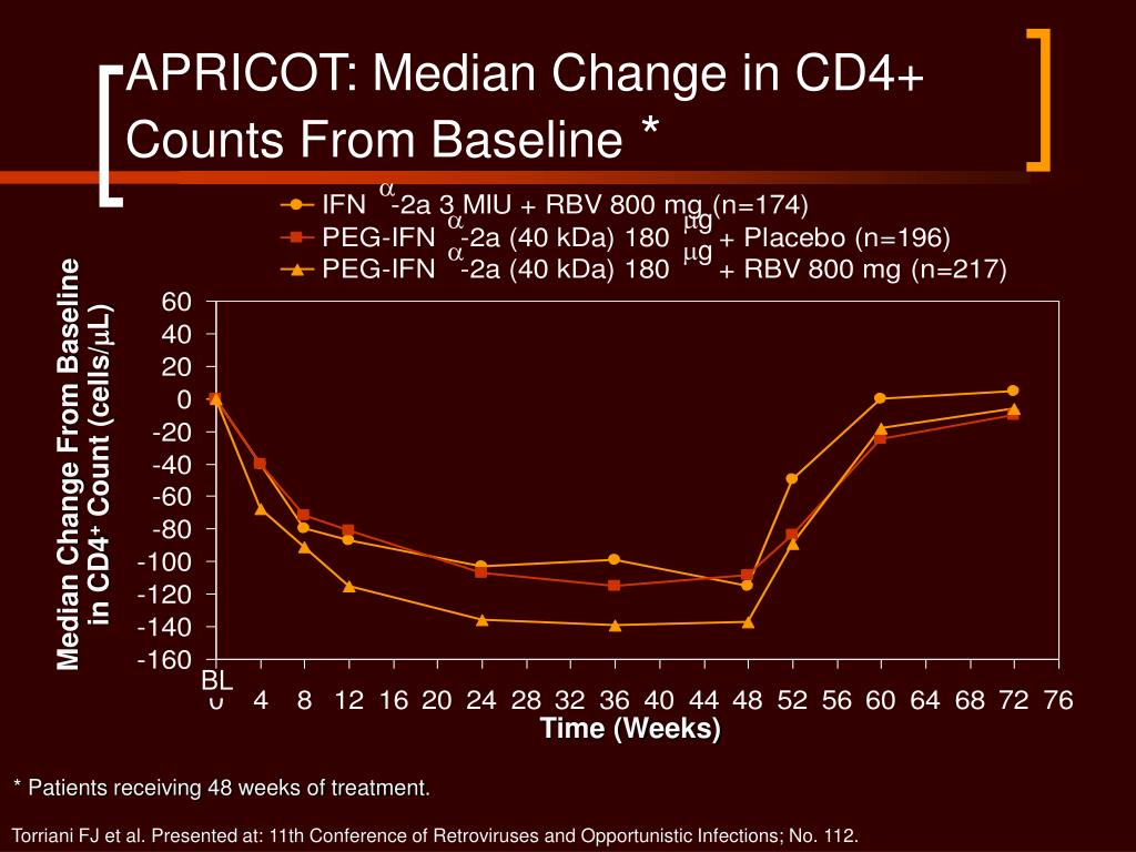 APRICOT: Median Change in CD4+ Counts From Baseline