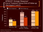 apricot virologic response end of treatment versus end of follow up genotypes 2 and 3