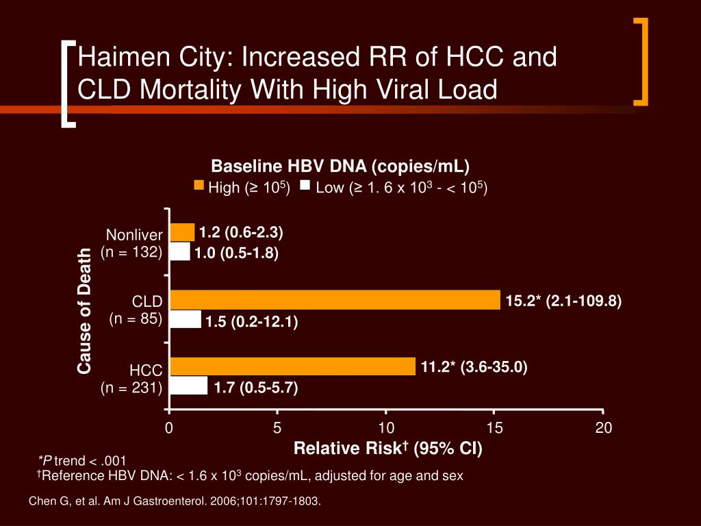 Haimen City: Increased RR of HCC and CLD Mortality With High Viral Load