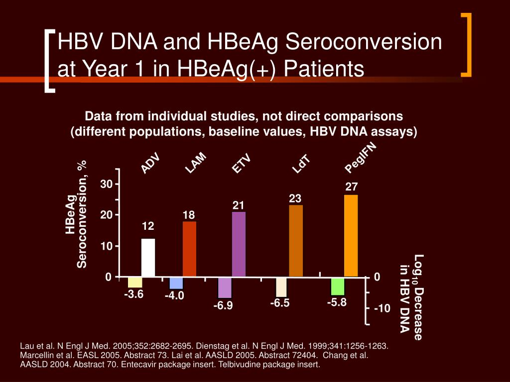 HBV DNA and HBeAg Seroconversion at Year 1 in HBeAg(+) Patients