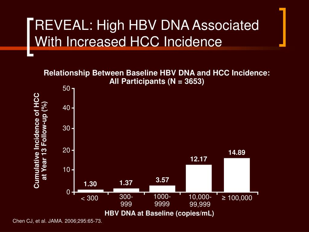 REVEAL: High HBV DNA Associated With Increased HCC Incidence