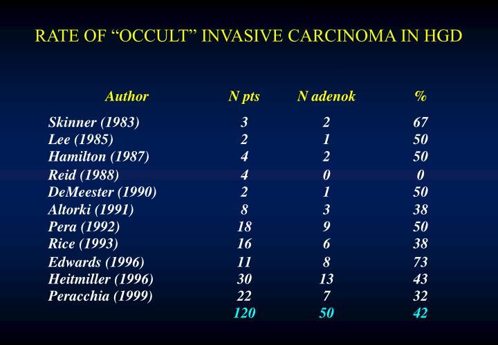 """RATE OF """"OCCULT"""" INVASIVE CARCINOMA IN HGD"""