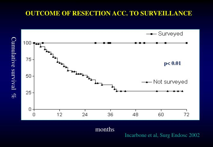 OUTCOME OF RESECTION ACC. TO SURVEILLANCE