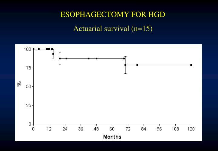 ESOPHAGECTOMY FOR HGD