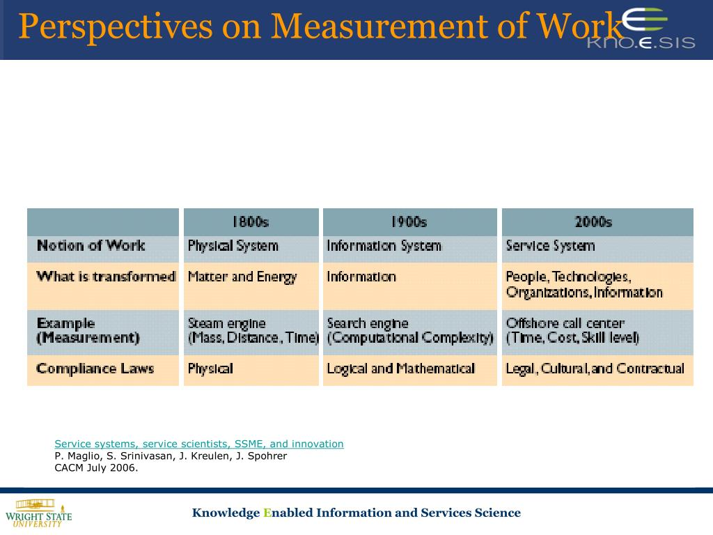 Perspectives on Measurement of Work