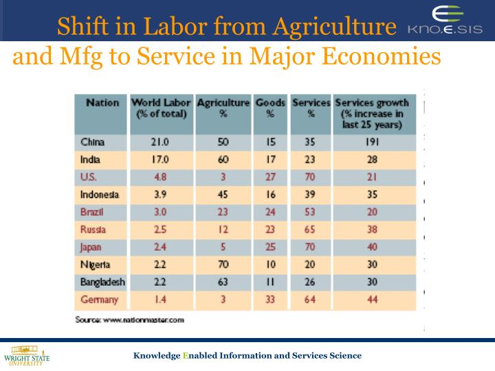 Shift in labor from agriculture and mfg to service in major economies