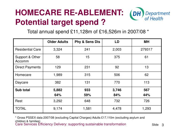 Homecare re ablement potential target spend