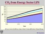 co 2 from energy sector lps