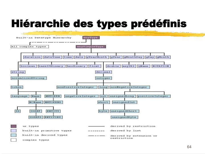 Hiérarchie des types prédéfinis