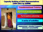 capacity building of ngo representatives 1999 2002 by iihmr