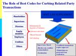 the role of best codes for curbing related party transactions