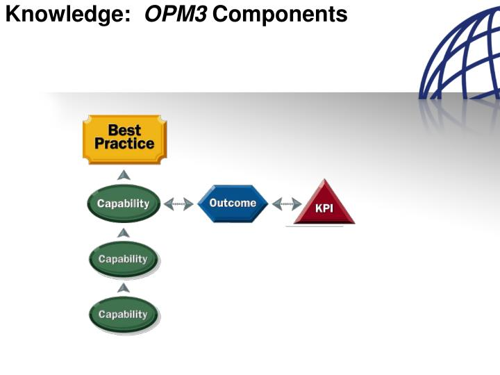 Knowledge opm3 components