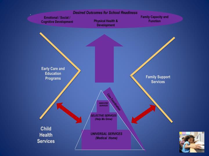 Child Health Services Building Blocks