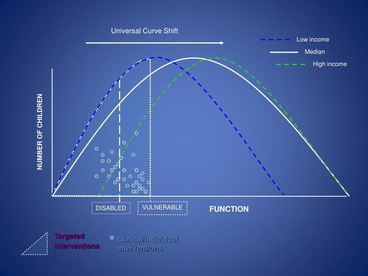 Universal Curve Shift