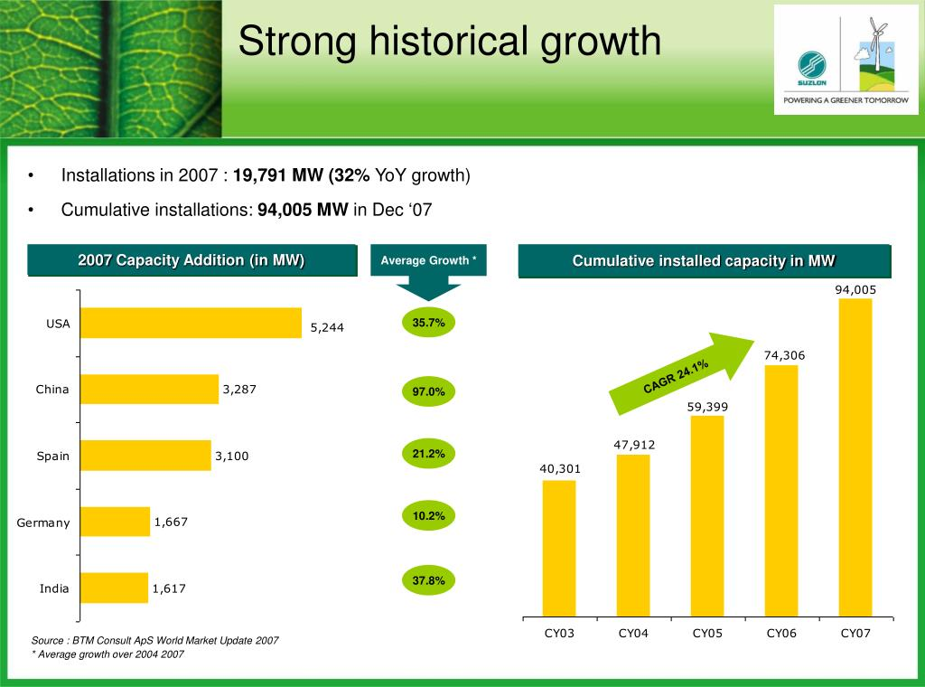 Strong historical growth