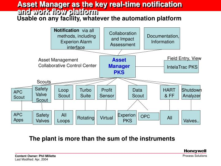 Asset Manager as the key real-time notification
