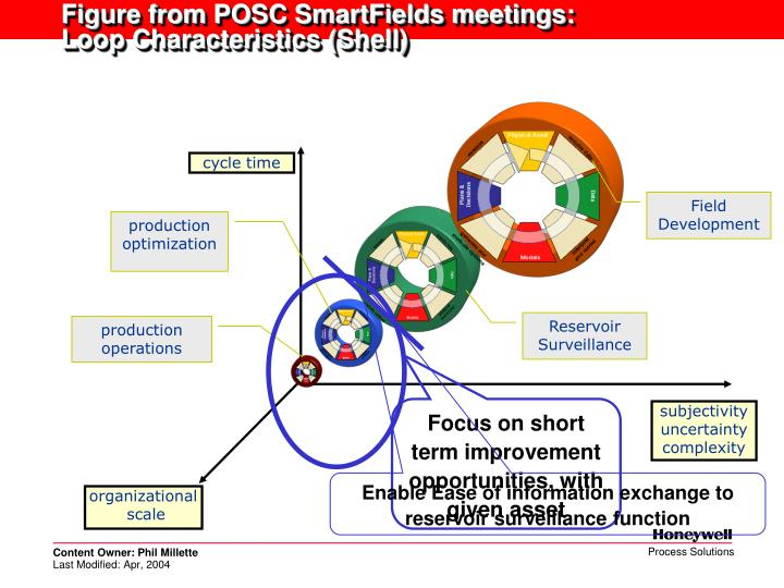 Figure from POSC SmartFields meetings: