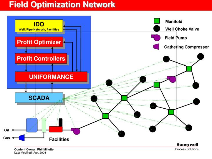 Field Optimization Network