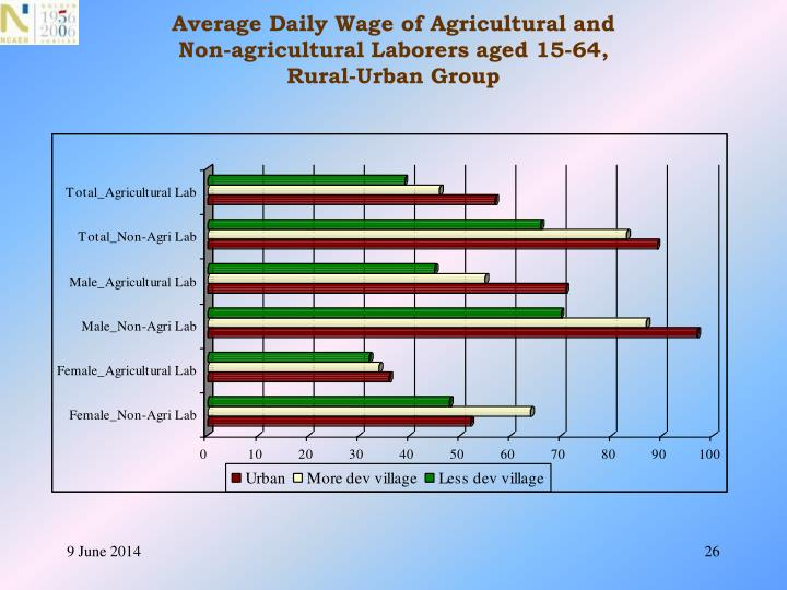 Average Daily Wage of Agricultural and