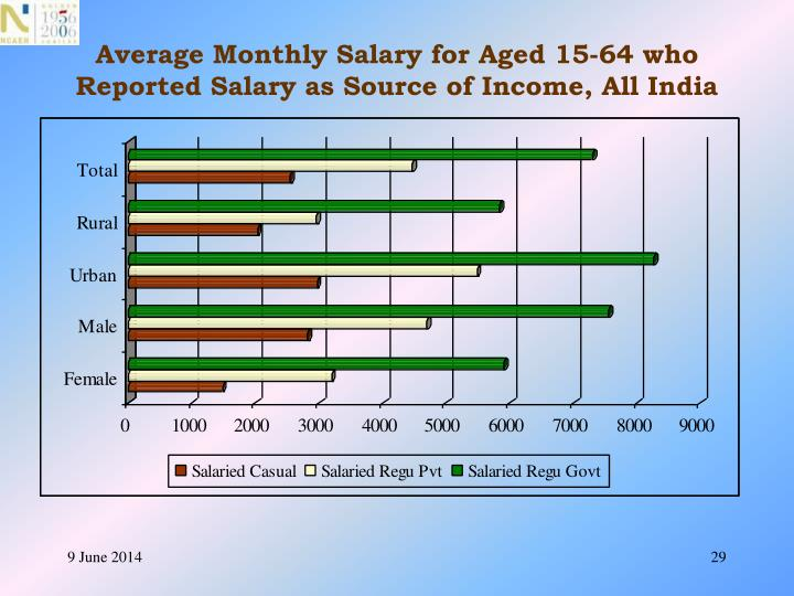 Average Monthly Salary for Aged 15-64 who Reported Salary as Source of Income, All India