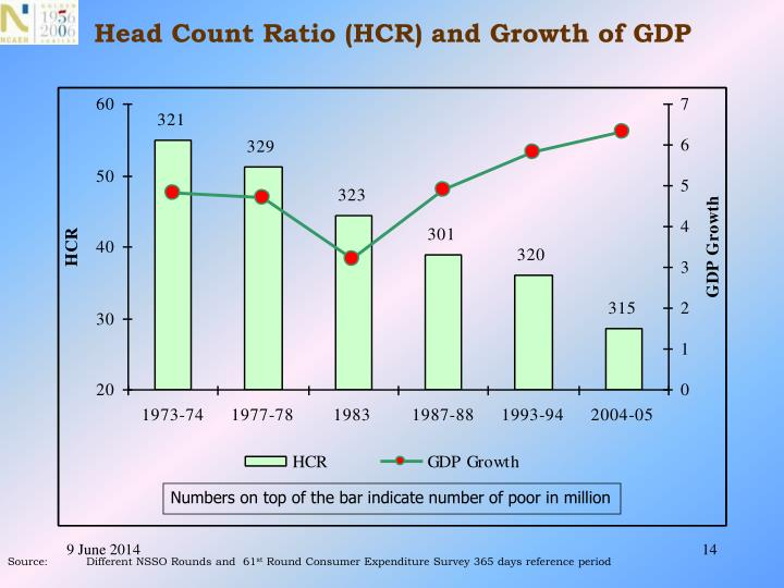 Head Count Ratio (HCR) and Growth of GDP