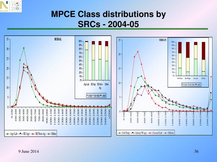 MPCE Class distributions by
