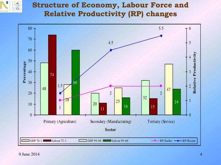 Structure of Economy, Labour Force and Relative Productivity (RP) changes