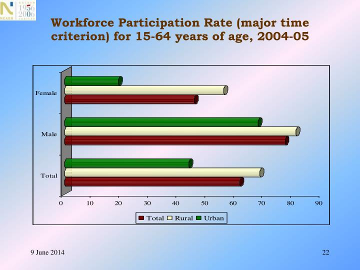 Workforce Participation Rate (major time criterion) for 15-64 years of age, 2004-05
