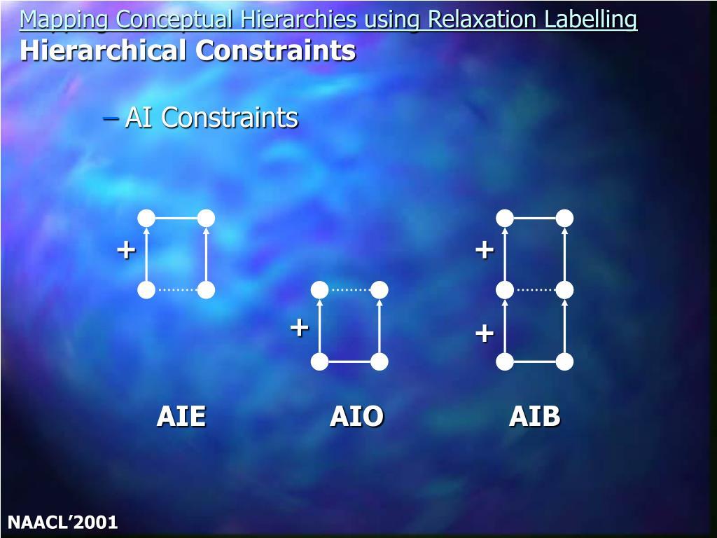 AI Constraints