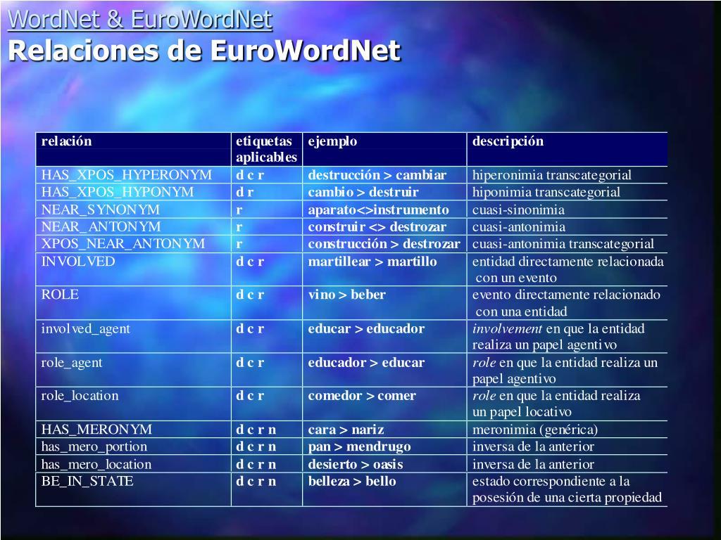 WordNet & EuroWordNet