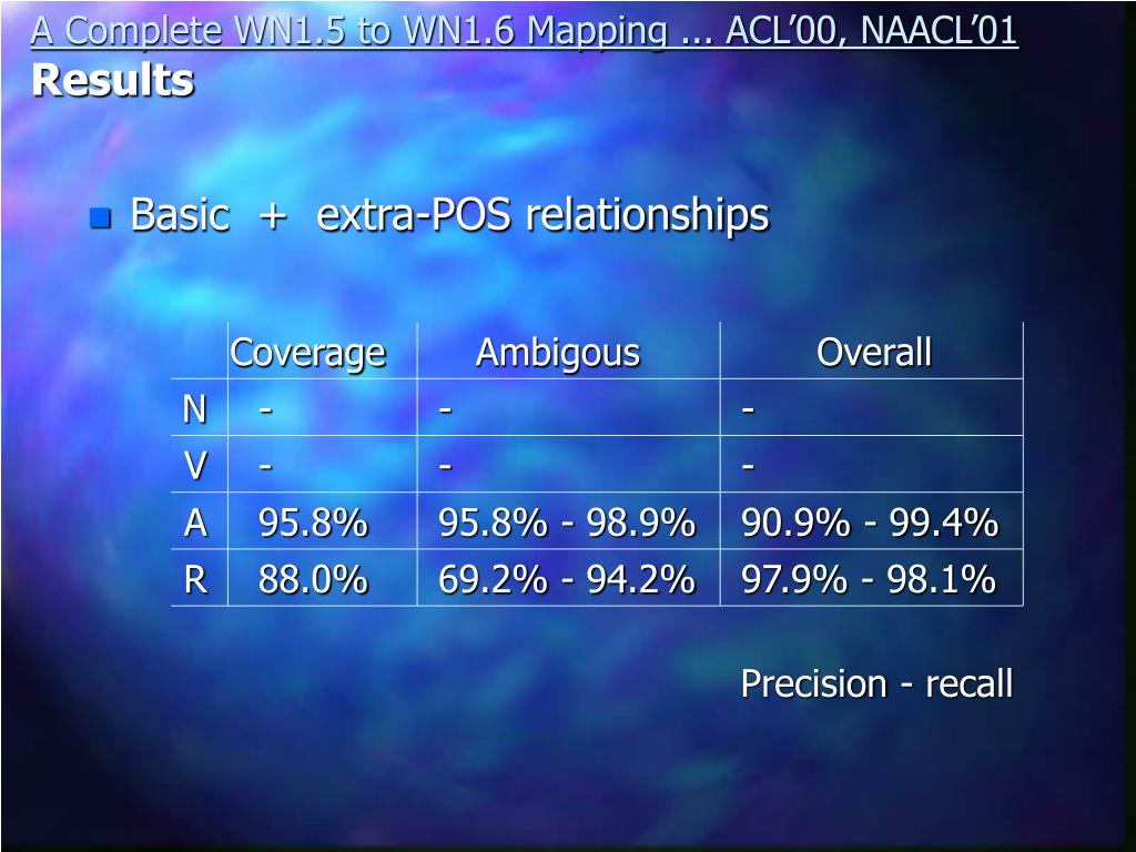 A Complete WN1.5 to WN1.6 Mapping ... ACL'00, NAACL'01