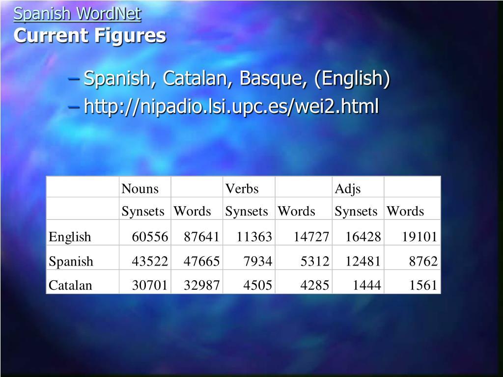 Spanish, Catalan, Basque, (English)