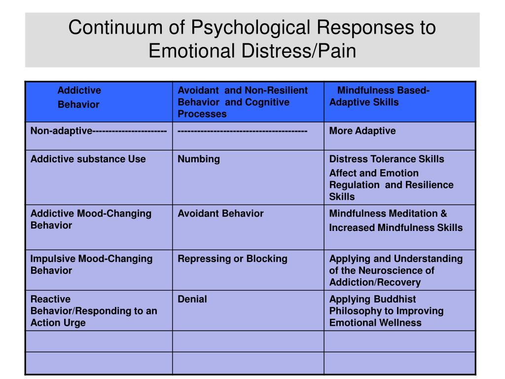 Continuum of Psychological Responses to Emotional Distress/Pain