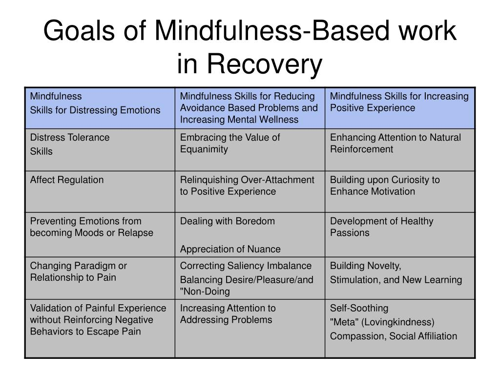 Goals of Mindfulness-Based work in Recovery