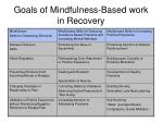 goals of mindfulness based work in recovery