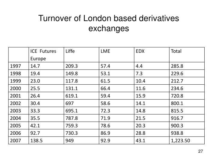Turnover of London based derivatives